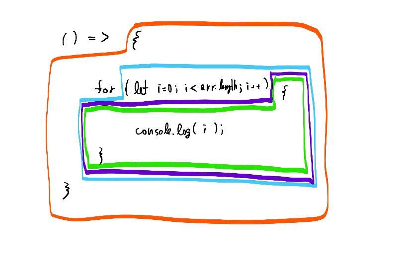 簡単なコード例とスコープの範囲。外側から関数(赤)、forヘッダー(青)、for本文(紫)、for本文ブロック(緑)