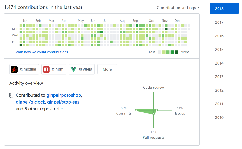 GitHubプロフィールページのContributionsのキャプチャ。ぼちぼち草生えてる。